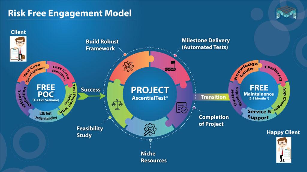 MatryxSoft Risk Free Engagement Model